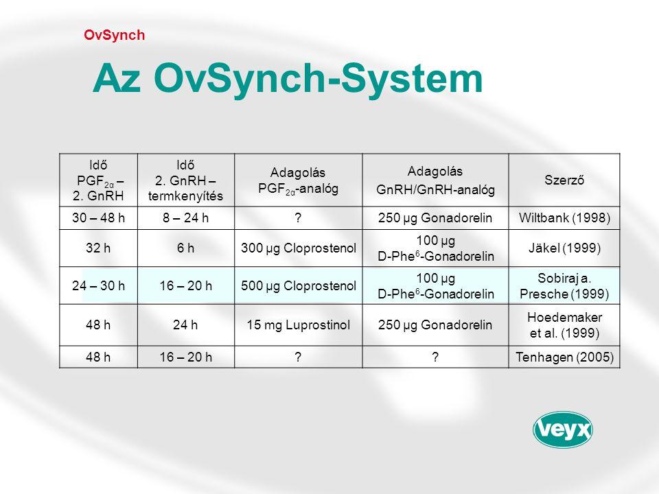 OvSynch Az OvSynch-System Idő PGF 2α – 2.GnRH Idő 2.
