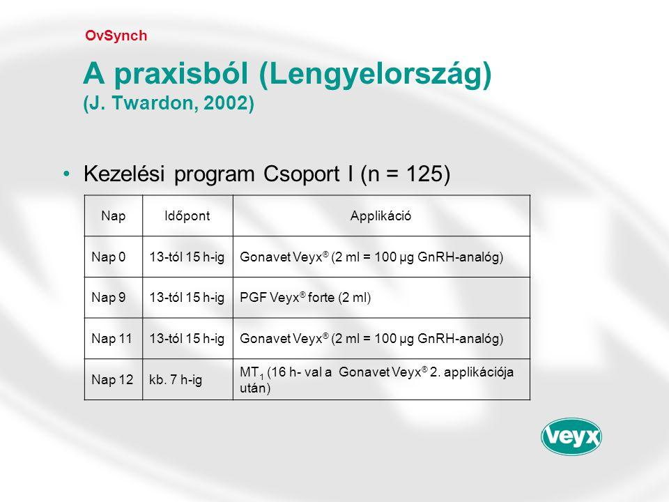 •Kezelési program Csoport I (n = 125) OvSynch A praxisból (Lengyelország) (J. Twardon, 2002) NapIdőpontApplikáció Nap 013-tól 15 h-igGonavet Veyx ® (2