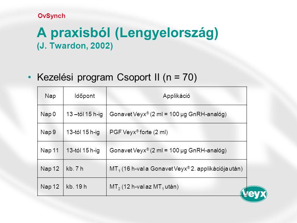 •Kezelési program Csoport II (n = 70) OvSynch A praxisból (Lengyelország) (J. Twardon, 2002) NapIdőpontApplikáció Nap 013 –tól 15 h-igGonavet Veyx ® (
