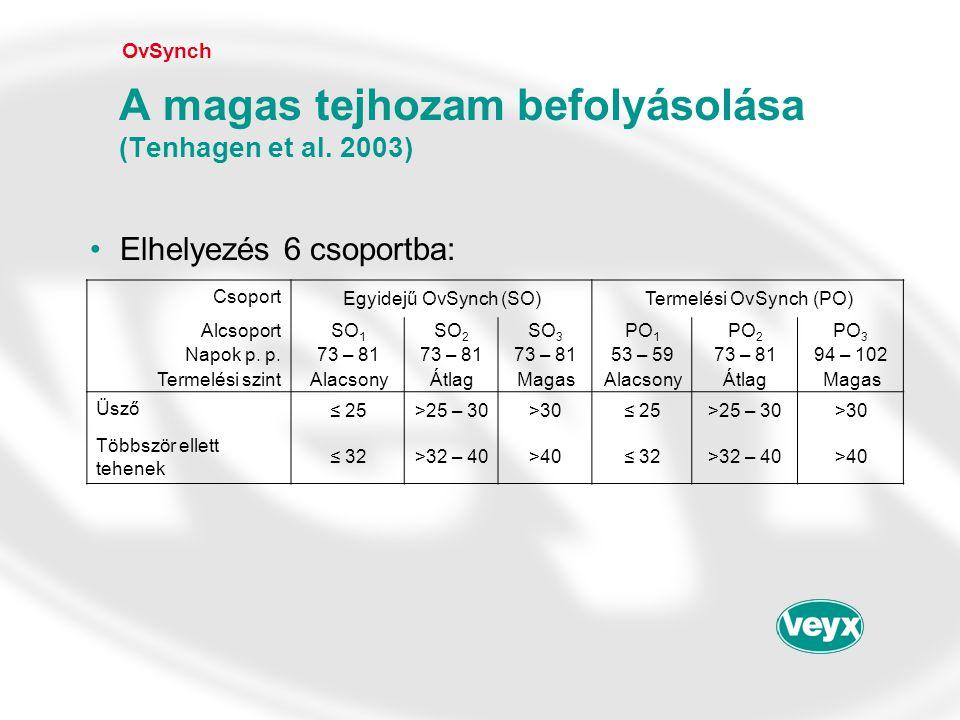 •Elhelyezés 6 csoportba: OvSynch A magas tejhozam befolyásolása (Tenhagen et al. 2003) Csoport Egyidejű OvSynch (SO)Termelési OvSynch (PO) AlcsoportSO