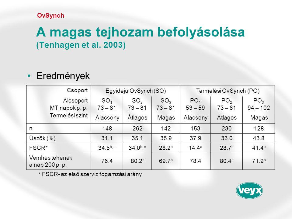 •Eredmények OvSynch A magas tejhozam befolyásolása (Tenhagen et al. 2003) Csoport Egyidejü OvSynch (SO)Termelési OvSynch (PO) AlcsoportSO 1 SO 2 SO 3
