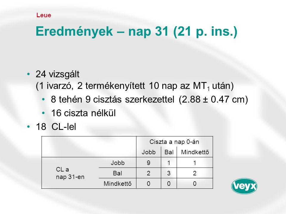 •24 vizsgált (1 ivarzó, 2 termékenyített 10 nap az MT 1 után) •8 tehén 9 cisztás szerkezettel (2.88 ± 0.47 cm) •16 ciszta nélkül •18 CL-lel Leue Eredm