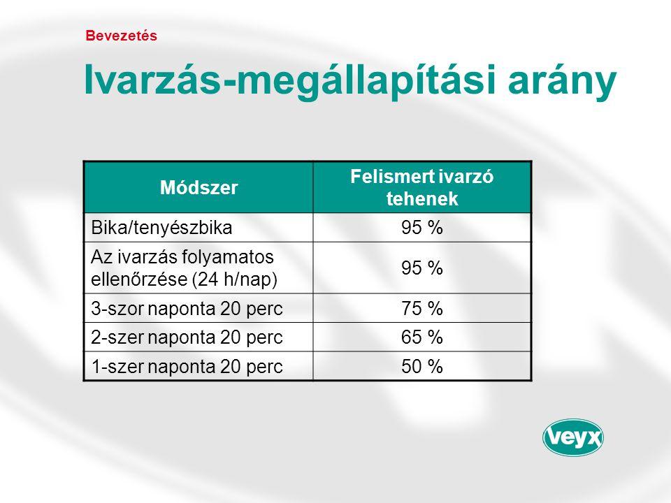 Bevezetés Ivarzás-megállapítási arány Módszer Felismert ivarzó tehenek Bika/tenyészbika95 % Az ivarzás folyamatos ellenőrzése (24 h/nap) 95 % 3-szor n