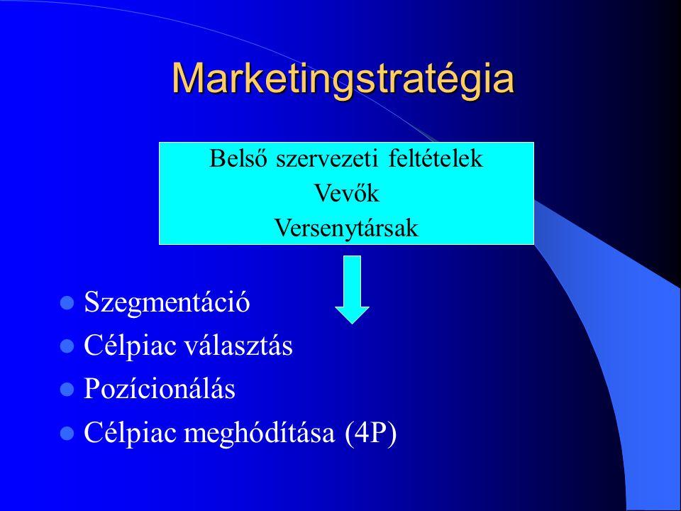 Marketingstratégia  Szegmentáció  Célpiac választás  Pozícionálás  Célpiac meghódítása (4P) Belső szervezeti feltételek Vevők Versenytársak