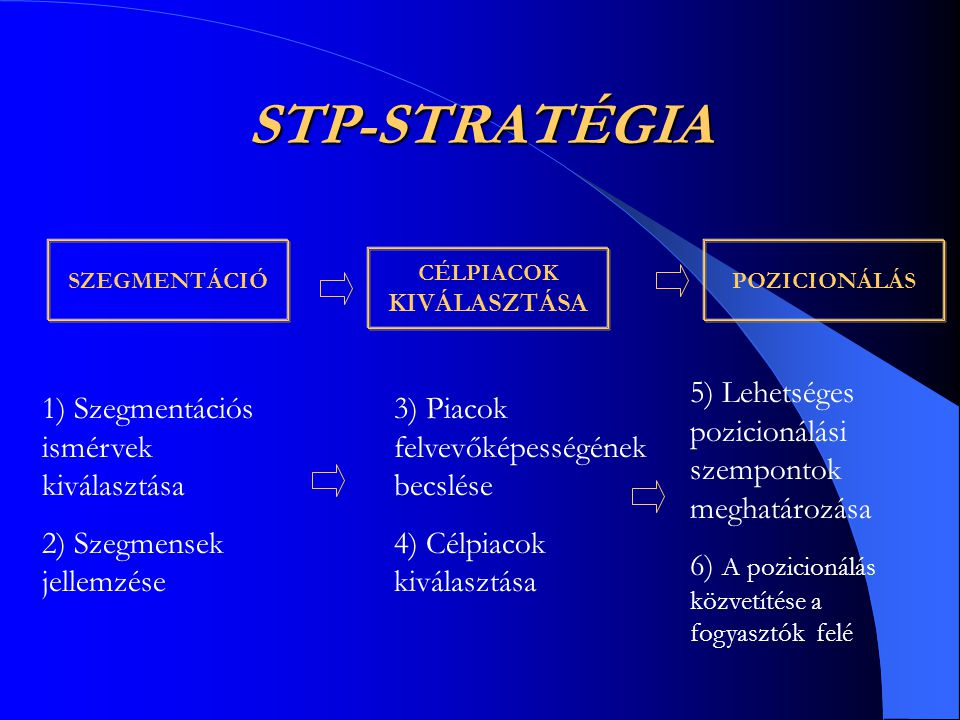 STP-STRATÉGIA SZEGMENTÁCIÓ CÉLPIACOK KIVÁLASZTÁSA POZICIONÁLÁS 1) Szegmentációs ismérvek kiválasztása 2) Szegmensek jellemzése 3) Piacok felvevőképess