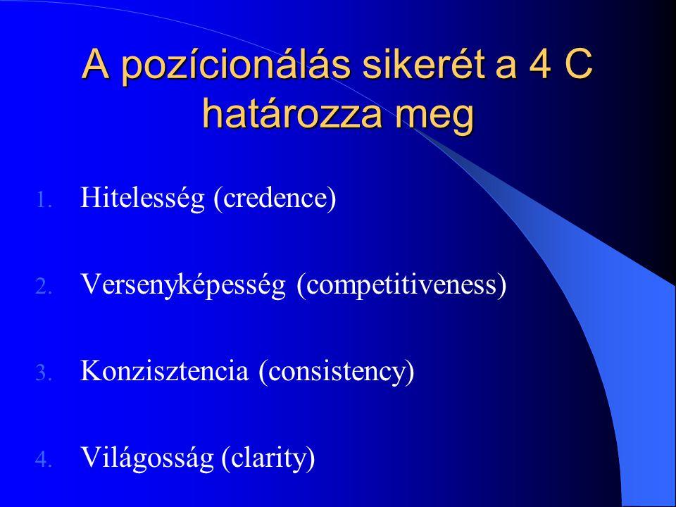 A pozícionálás sikerét a 4 C határozza meg 1. Hitelesség (credence) 2. Versenyképesség (competitiveness) 3. Konzisztencia (consistency) 4. Világosság