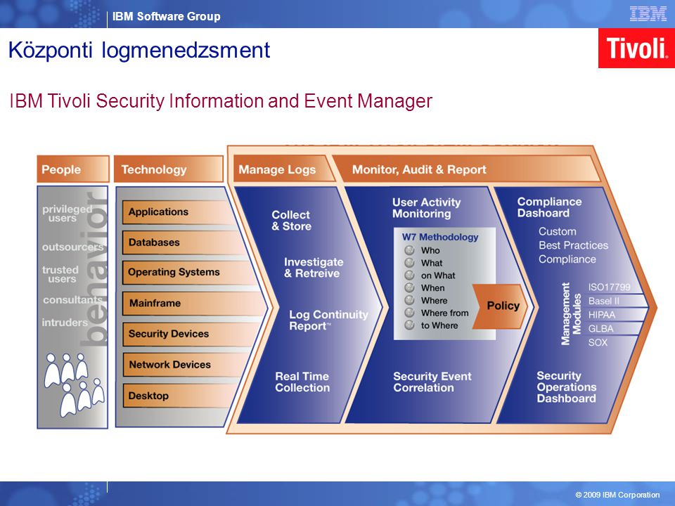 IBM Software Group © 2009 IBM Corporation Központi logmenedzsment IBM Tivoli Security Information and Event Manager