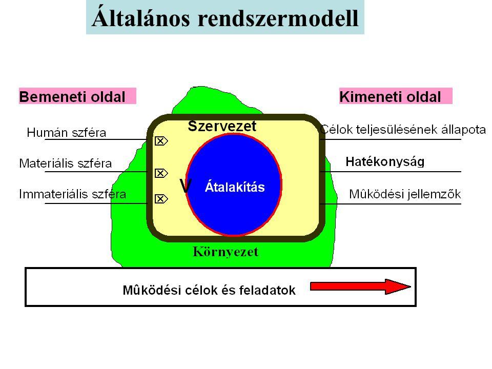 A STRATÉGIAI MENEDZSMENT 2004.05.10 Dr. Kónya József ezredes