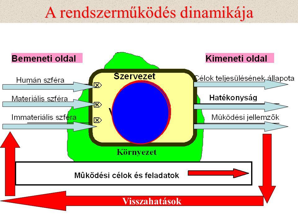 Általános rendszermodell