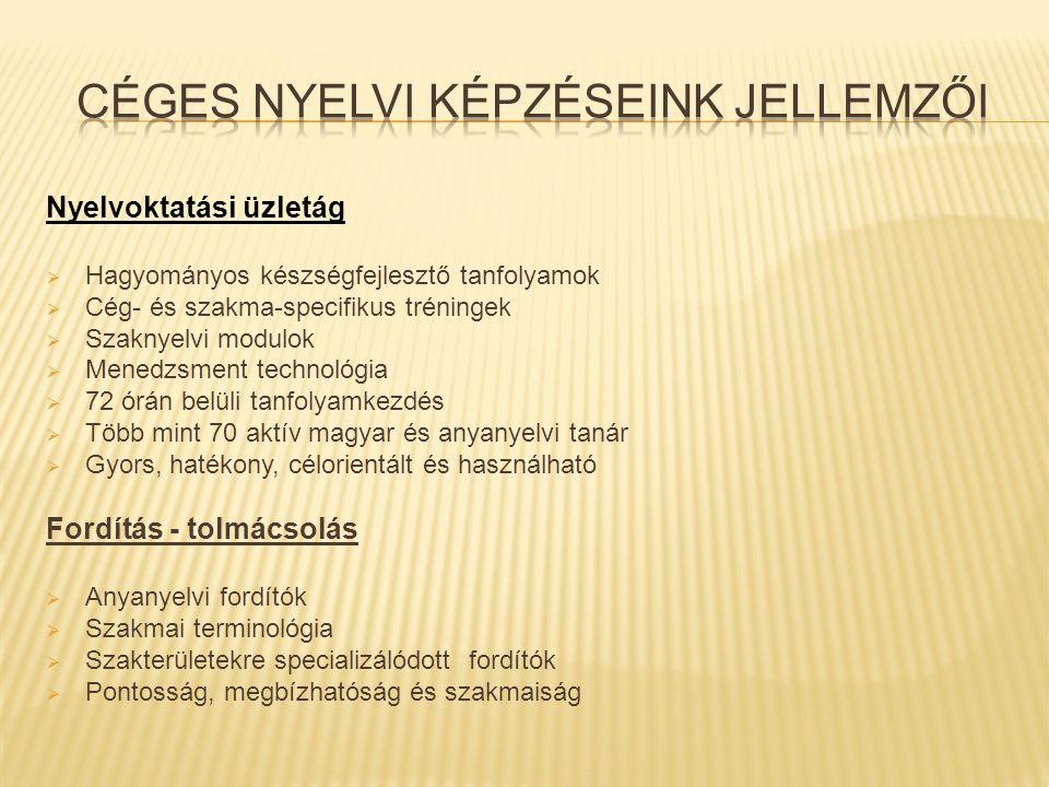 1) Szakma specifikus nyelvi tréningprogram 2) Munkakörhöz illeszkedő nyelvi programok 3) Általános készségfejlesztés 4) Interjúk nyelvezete 5) Előadástartás 6) Értekezlet, tárgyalás nyelvezete 7) Telefonálás 8) E-mailezés