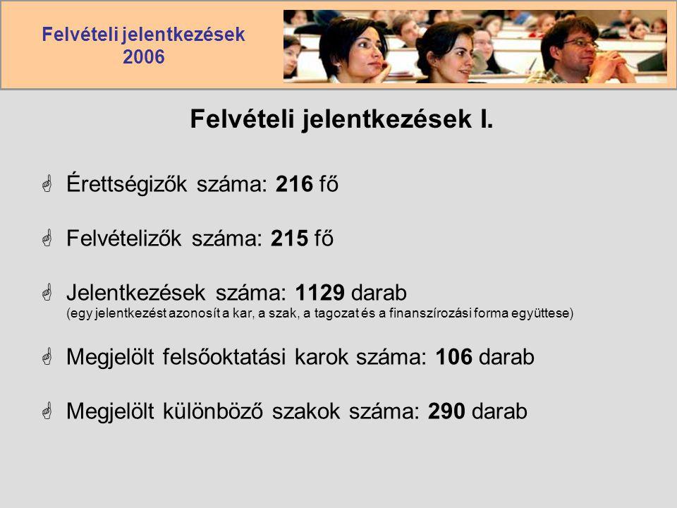 Felvételi jelentkezések 2006 Felvételi jelentkezések I.  Érettségizők száma: 216 fő  Felvételizők száma: 215 fő  Jelentkezések száma: 1129 darab (e