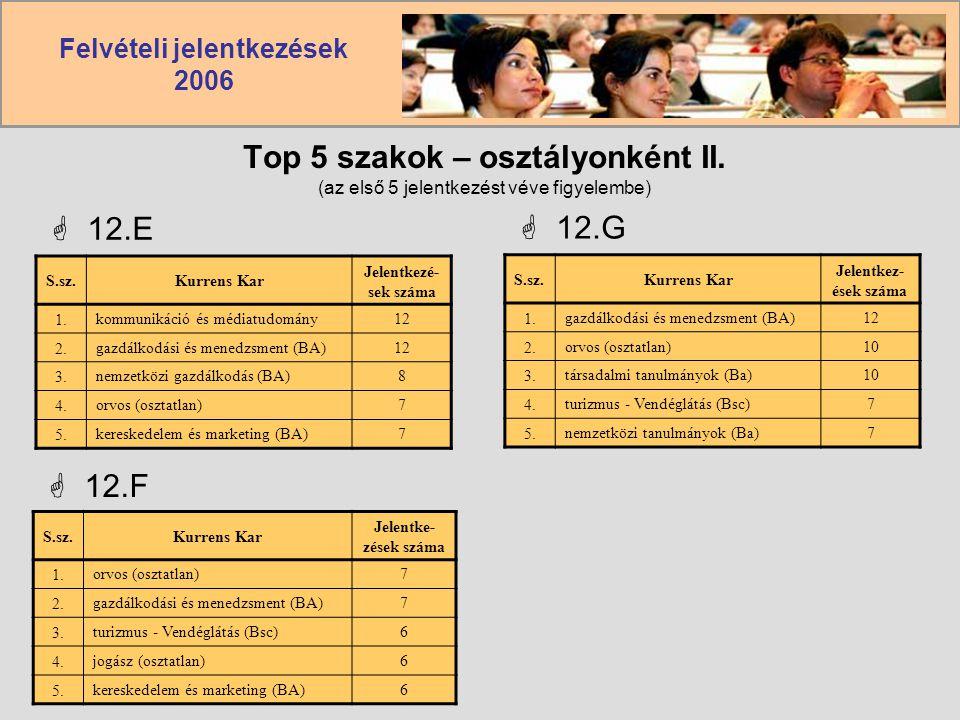 Felvételi jelentkezések 2006 Top 5 szakok – osztályonként II. (az első 5 jelentkezést véve figyelembe)  12.E S.sz.Kurrens Kar Jelentkezé- sek száma 1