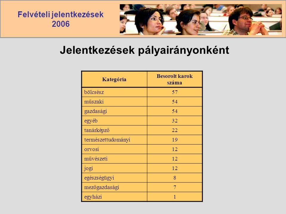 Felvételi jelentkezések 2006 Jelentkezések pályairányonként Kategória Besorolt karok száma bölcsész57 műszaki54 gazdasági54 egyéb32 tanárképző22 termé