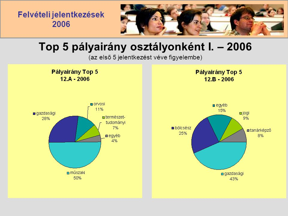 Felvételi jelentkezések 2006 Top 5 pályairány osztályonként I. – 2006 (az első 5 jelentkezést véve figyelembe)