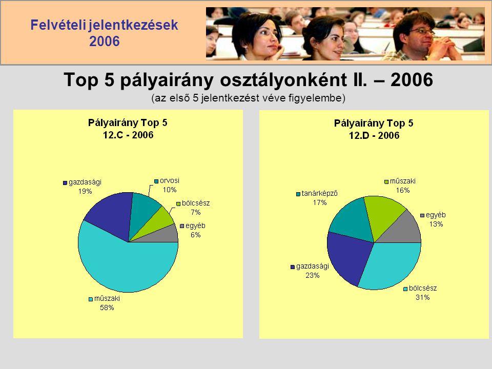Felvételi jelentkezések 2006 Top 5 pályairány osztályonként II. – 2006 (az első 5 jelentkezést véve figyelembe)
