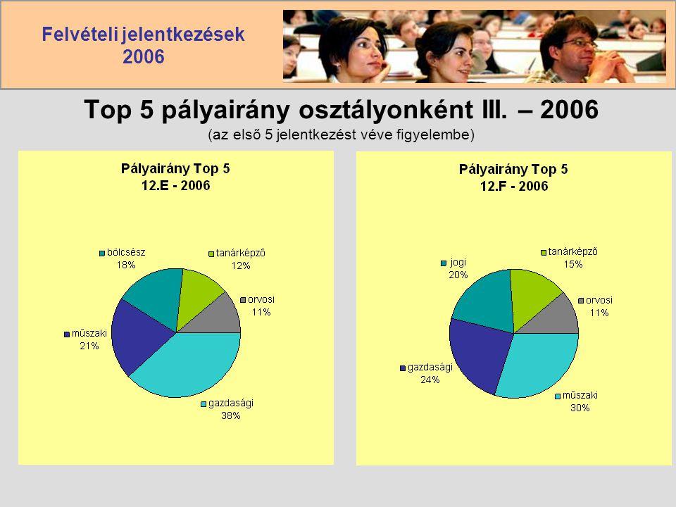 Felvételi jelentkezések 2006 Top 5 pályairány osztályonként III. – 2006 (az első 5 jelentkezést véve figyelembe)