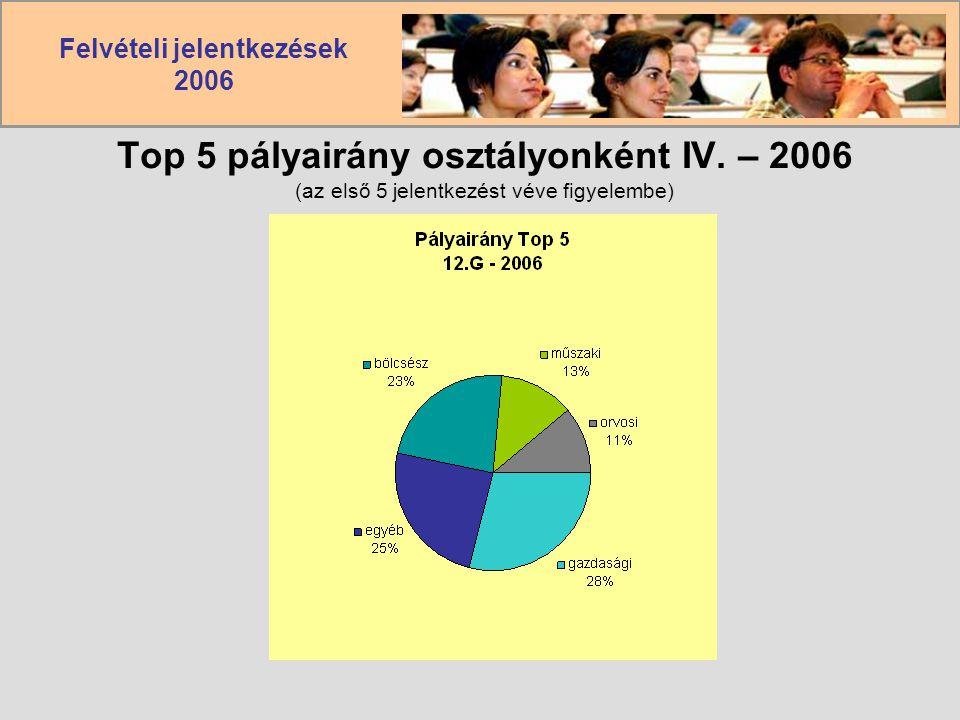 Felvételi jelentkezések 2006 Top 5 pályairány osztályonként IV. – 2006 (az első 5 jelentkezést véve figyelembe)