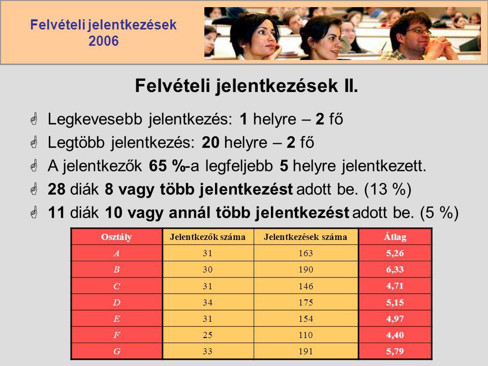 Felvételi jelentkezések 2006 Felvételi jelentkezések II.  Legkevesebb jelentkezés: 1 helyre – 2 fő  Legtöbb jelentkezés: 20 helyre – 2 fő  A jelent