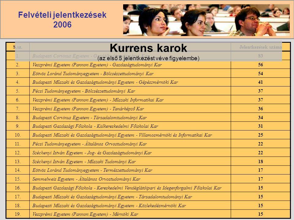 Felvételi jelentkezések 2006 S.sz.Kurrens karJelentkezések száma 1.Budapesti Corvinus Egyetem - Gazdálkodástudományi Kar83 2.Veszprémi Egyetem (Pannon
