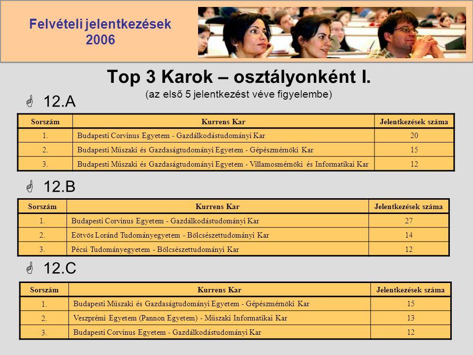 Felvételi jelentkezések 2006 Top 3 Karok – osztályonként I. (az első 5 jelentkezést véve figyelembe)  12.A SorszámKurrens KarJelentkezések száma 1.Bu