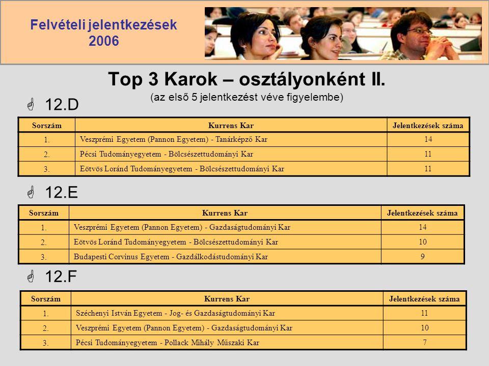 Felvételi jelentkezések 2006  12.D SorszámKurrens KarJelentkezések száma 1.Veszprémi Egyetem (Pannon Egyetem) - Tanárképző Kar14 2.Pécsi Tudományegye