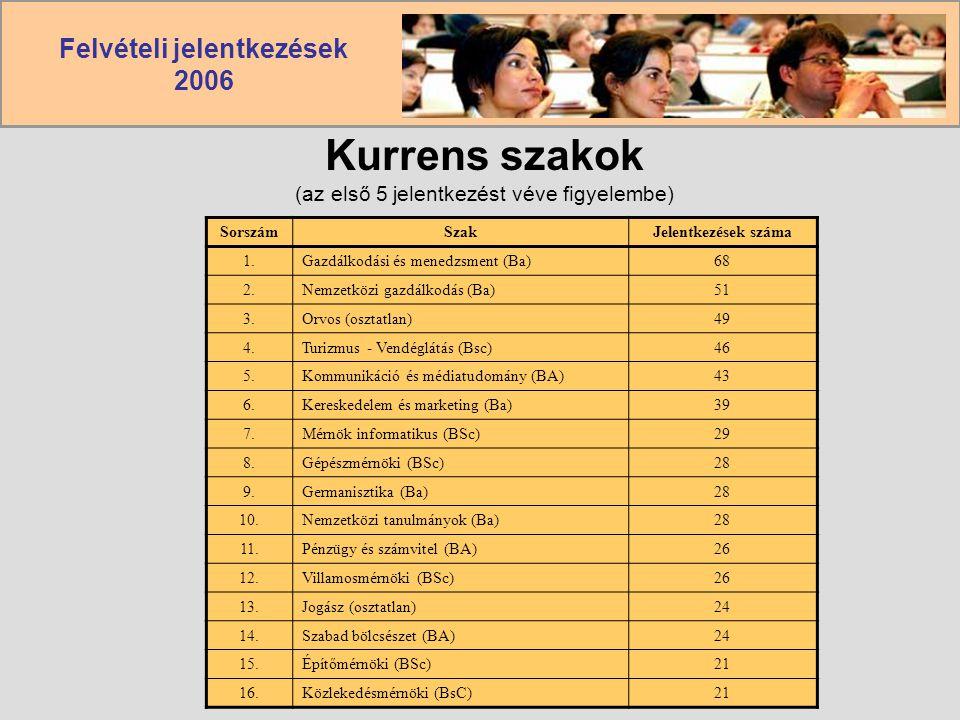 Felvételi jelentkezések 2006 Kurrens szakok (az első 5 jelentkezést véve figyelembe) SorszámSzakJelentkezések száma 1.Gazdálkodási és menedzsment (Ba)
