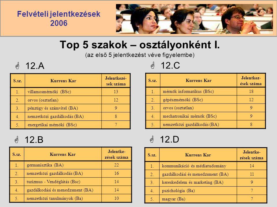 Felvételi jelentkezések 2006 Top 5 szakok – osztályonként I. (az első 5 jelentkezést véve figyelembe)  12.A S.sz.Kurrens Kar Jelentkezé- sek száma 1.