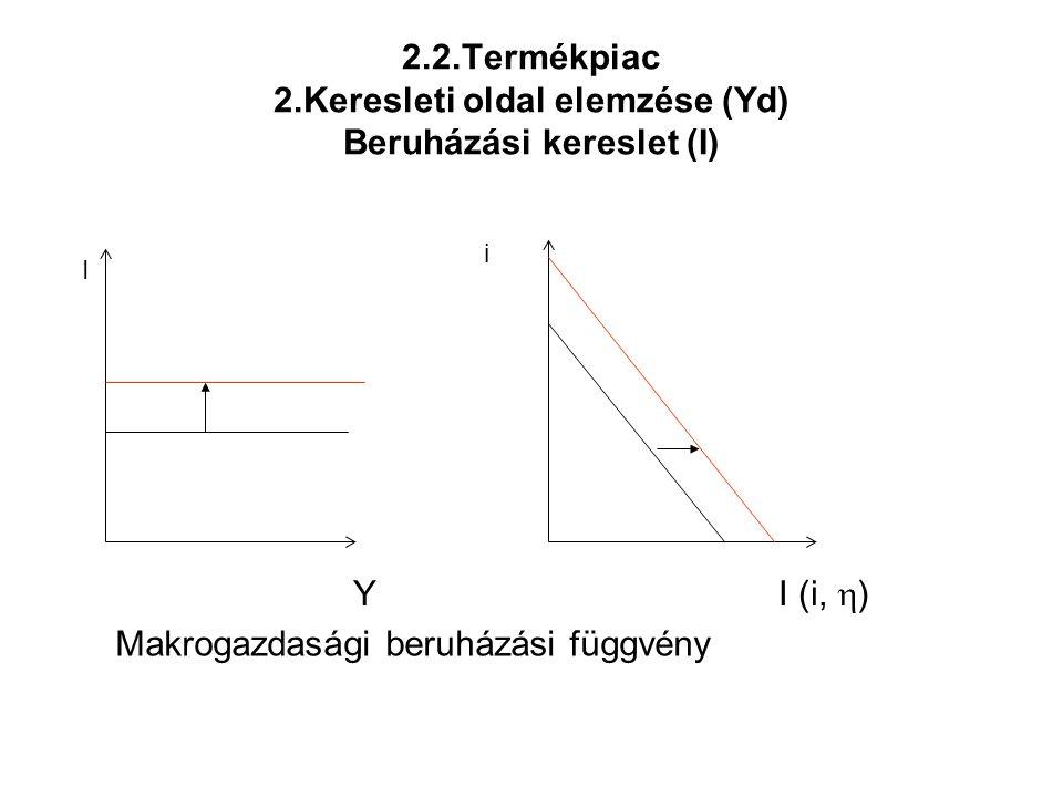 2.2.Termékpiac 2.Keresleti oldal elemzése (Yd) Beruházási kereslet (I) Makrogazdasági beruházási függvény YI (i,  ) I i
