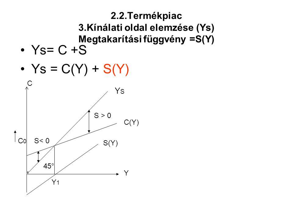 2.2.Termékpiac 3.Kínálati oldal elemzése (Ys) Megtakarítási függvény =S(Y) •Ys= C +S •Ys = C(Y) + S(Y) Y C(Y) C C0C0 YSYS Y 1 S(Y) S< 0 S > 0 45°