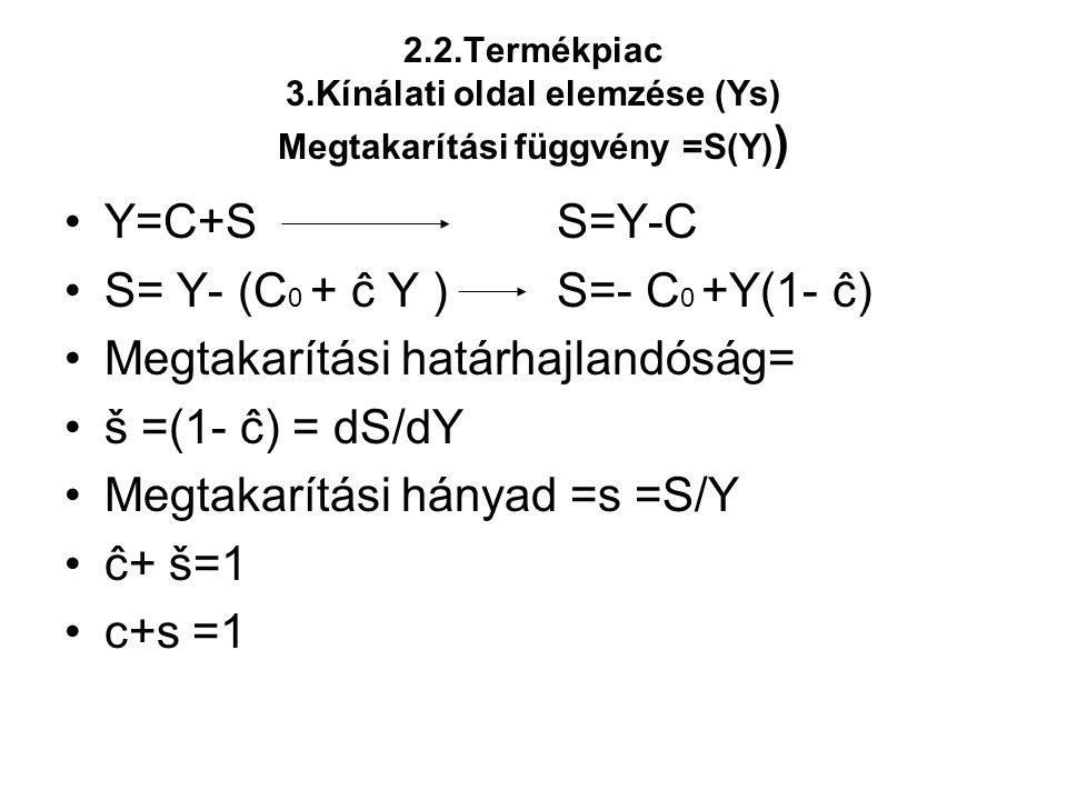 2.2.Termékpiac 3.Kínálati oldal elemzése (Ys) Megtakarítási függvény =S(Y) ) •Y=C+S S=Y-C •S= Y- (C 0 + ĉ Y ) S=- C 0 +Y(1- ĉ) •Megtakarítási határhaj