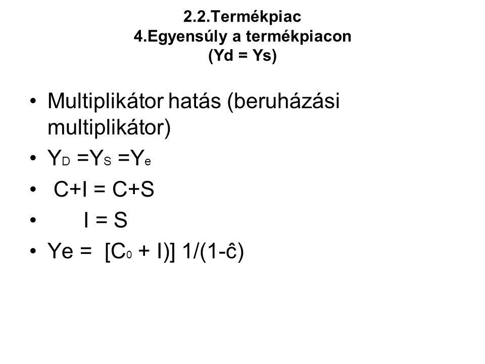 2.2.Termékpiac 4.Egyensúly a termékpiacon (Yd = Ys) •Multiplikátor hatás (beruházási multiplikátor) •Y D =Y S =Y e • C+I = C+S • I = S •Ye = [C 0 + I)