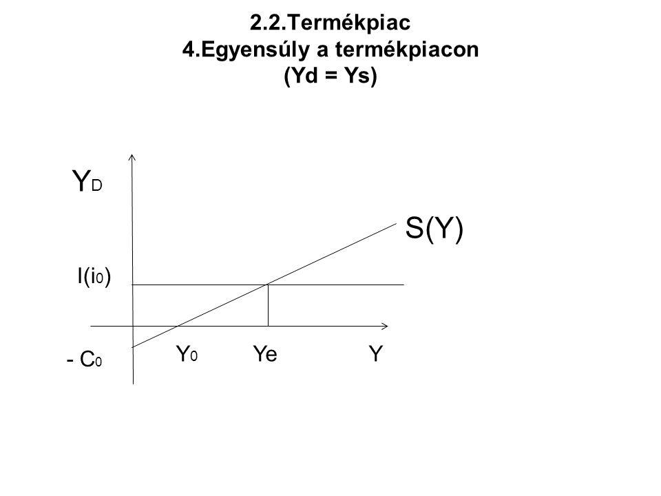 2.2.Termékpiac 4.Egyensúly a termékpiacon (Yd = Ys) Y 0 Ye Y S(Y) I(i 0 ) YDYD - C 0