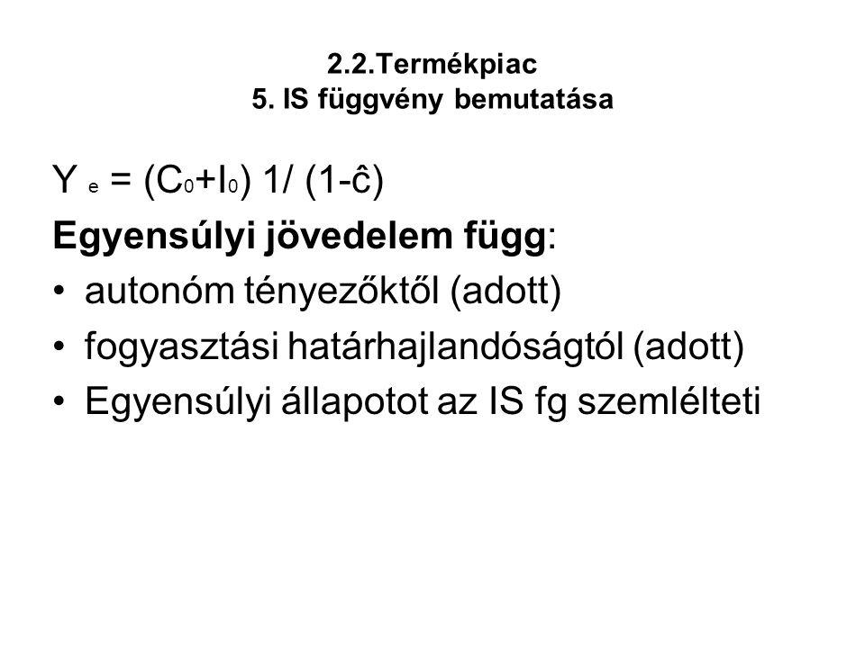 2.2.Termékpiac 5. IS függvény bemutatása Y e = (C 0 +I 0 ) 1/ (1-ĉ) Egyensúlyi jövedelem függ: •autonóm tényezőktől (adott) •fogyasztási határhajlandó
