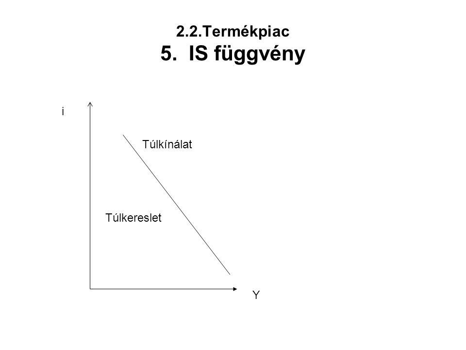 2.2.Termékpiac 5. IS függvény Túlkínálat Túlkereslet i Y