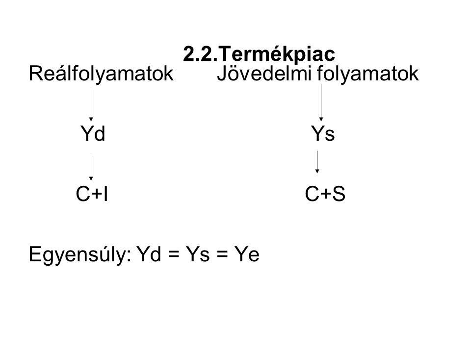 2.2.Termékpiac Reálfolyamatok Jövedelmi folyamatok YdYs C+I C+S Egyensúly: Yd = Ys = Ye