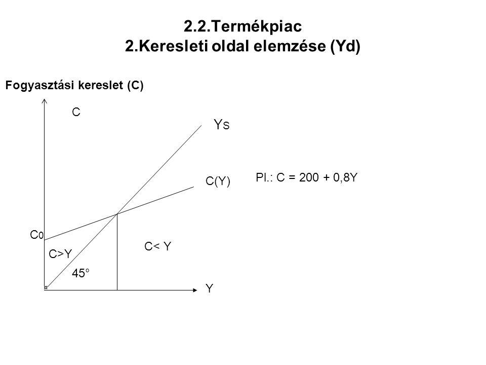2.2.Termékpiac 2.Keresleti oldal elemzése (Yd) Fogyasztási kereslet (C) Y C(Y) C C0C0 C>YC>Y C< Y YSYS 45° Pl.: C = 200 + 0,8Y