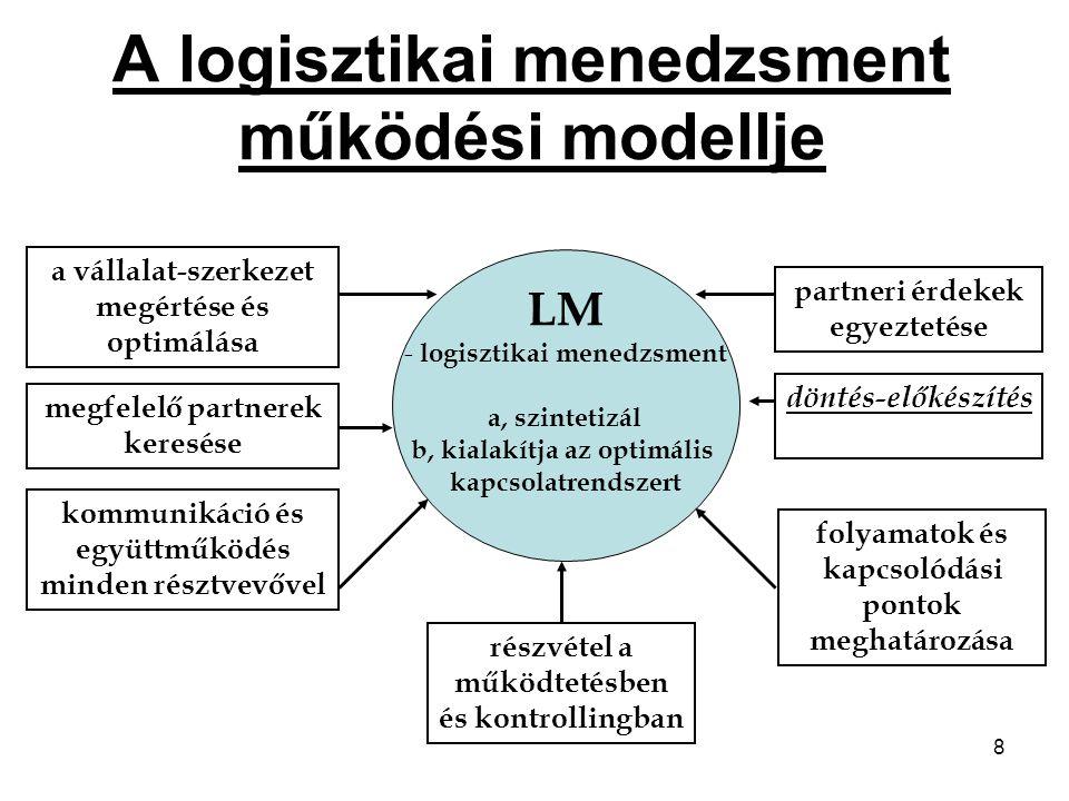 8 A logisztikai menedzsment működési modellje kommunikáció és együttműködés minden résztvevővel megfelelő partnerek keresése a vállalat-szerkezet megértése és optimálása partneri érdekek egyeztetése döntés-előkészítés folyamatok és kapcsolódási pontok meghatározása részvétel a működtetésben és kontrollingban LM - logisztikai menedzsment a, szintetizál b, kialakítja az optimális kapcsolatrendszert
