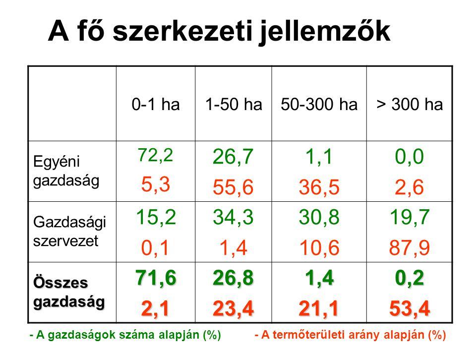 A fő szerkezeti jellemzők 0-1 ha1-50 ha50-300 ha> 300 ha Egyéni gazdaság 72,2 5,3 26,7 55,6 1,1 36,5 0,0 2,6 Gazdasági szervezet 15,2 0,1 34,3 1,4 30,8 10,6 19,7 87,9 Összes gazdaság 71,62,126,823,41,421,10,253,4 - A gazdaságok száma alapján (%) - A termőterületi arány alapján (%)