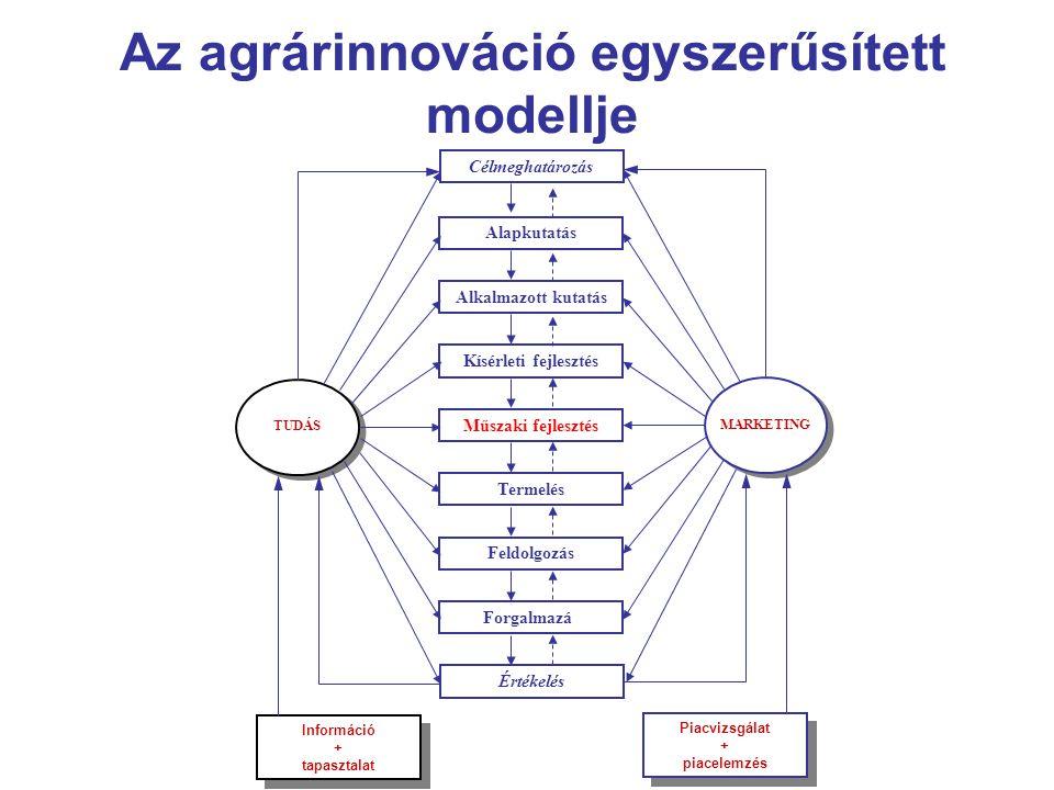 Az agrárinnováció egyszerűsített modellje Értékelés Alapkutatás Alkalmazott kutatás Kísérleti fejlesztés Műszaki fejlesztés Termelés Feldolgozás Forgalmazás Célmeghatározás TUDÁS Információ + tapasztalat Információ + tapasztalat MARKETING Piacvizsgálat + piacelemzés Piacvizsgálat + piacelemzés