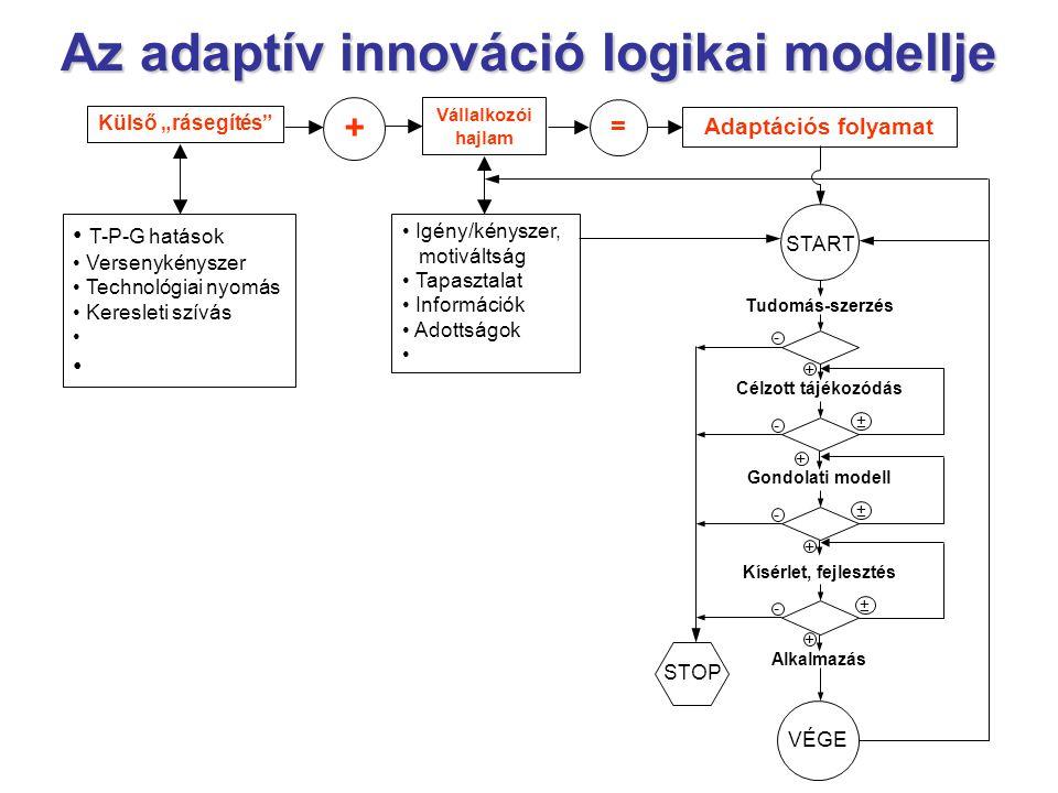 """Az adaptív innováció logikai modellje = Adaptációs folyamat START Tudomás-szerzés - + Alkalmazás VÉGE + Gondolati modell - ± Célzott tájékozódás - ± + - Kísérlet, fejlesztés + ± STOP + Vállalkozói hajlam • Igény/kényszer, motiváltság • Tapasztalat • Információk • Adottságok • Külső """"rásegítés • T-P-G hatások • Versenykényszer • Technológiai nyomás • Keresleti szívás •"""