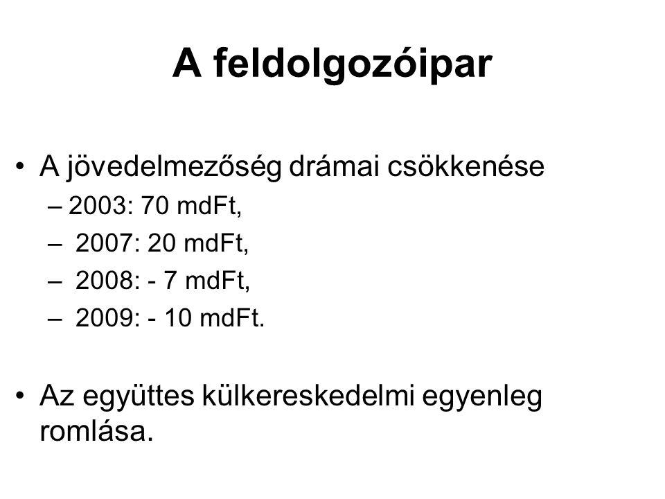 A feldolgozóipar •A jövedelmezőség drámai csökkenése –2003: 70 mdFt, – 2007: 20 mdFt, – 2008: - 7 mdFt, – 2009: - 10 mdFt.