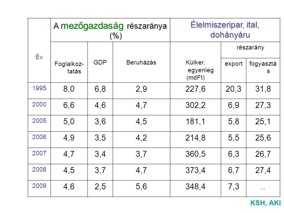 Év A mezőgazdaság részaránya (%) Élelmiszeriparital, dohányáru Élelmiszeripar, ital, dohányáru Foglalkoz- tatás GDPBeruházásKülker.
