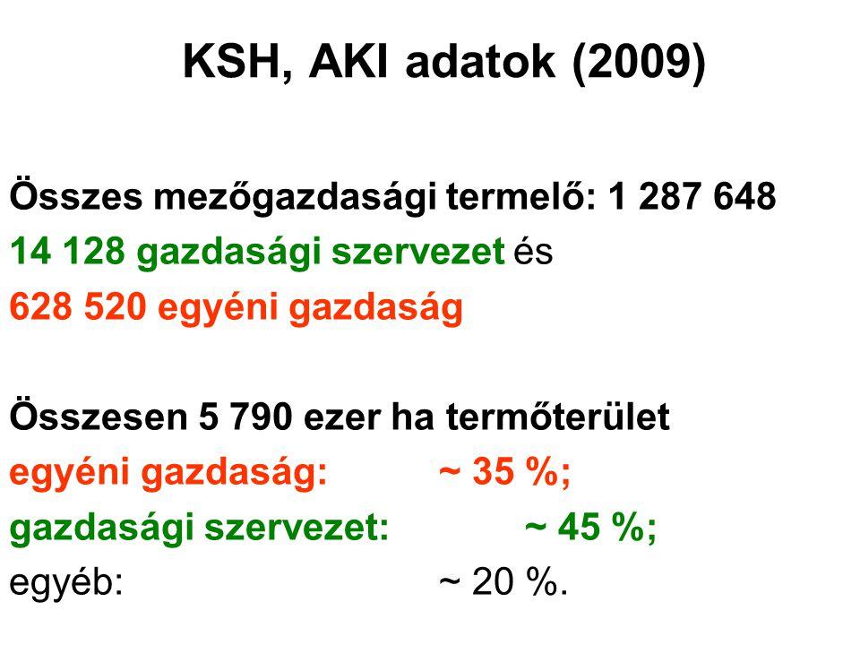 KSH, AKI adatok (2009) Összes mezőgazdasági termelő: 1 287 648 14 128 gazdasági szervezet és 628 520 egyéni gazdaság Összesen 5 790 ezer ha termőterület egyéni gazdaság:~ 35 %; gazdasági szervezet:~ 45 %; egyéb: ~ 20 %.