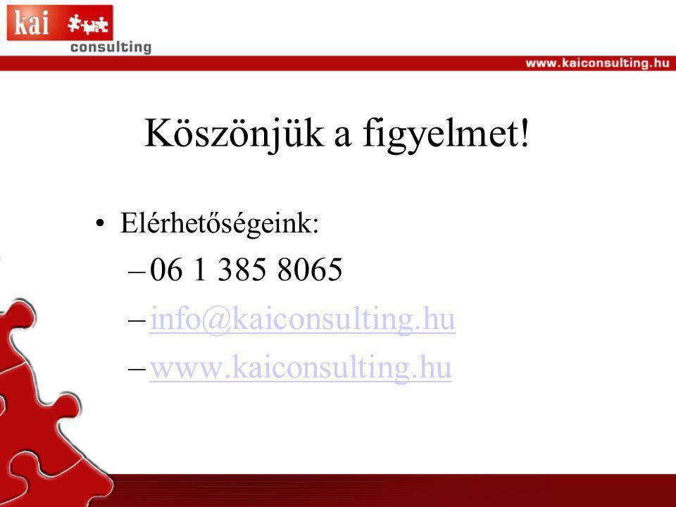 Köszönjük a figyelmet! •Elérhetőségeink: –06 1 385 8065 –info@kaiconsulting.huinfo@kaiconsulting.hu –www.kaiconsulting.huwww.kaiconsulting.hu