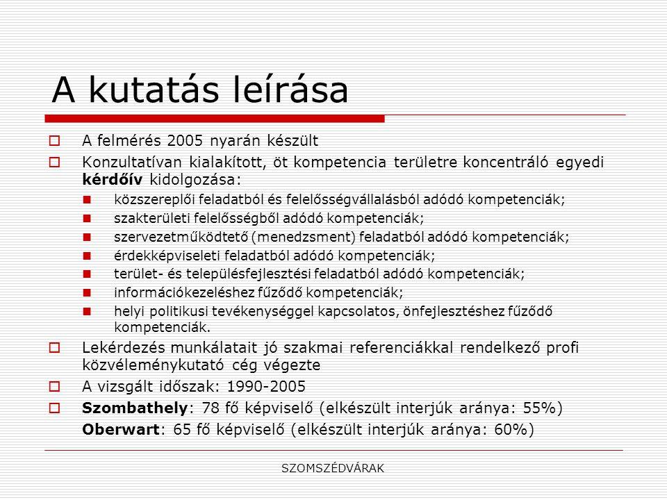 A kutatás leírása  A felmérés 2005 nyarán készült  Konzultatívan kialakított, öt kompetencia területre koncentráló egyedi kérdőív kidolgozása:  közszereplői feladatból és felelősségvállalásból adódó kompetenciák;  szakterületi felelősségből adódó kompetenciák;  szervezetműködtető (menedzsment) feladatból adódó kompetenciák;  érdekképviseleti feladatból adódó kompetenciák;  terület- és településfejlesztési feladatból adódó kompetenciák;  információkezeléshez fűződő kompetenciák;  helyi politikusi tevékenységgel kapcsolatos, önfejlesztéshez fűződő kompetenciák.
