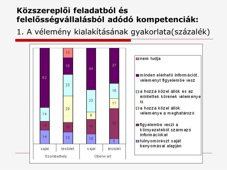 Közszereplői feladatból és felelősségvállalásból adódó kompetenciák: 1. A vélemény kialakításának gyakorlata(százalék)