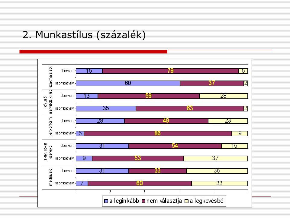 2. Munkastílus (százalék)