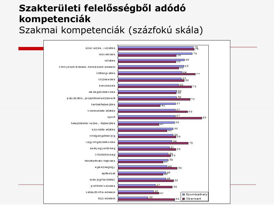 Szervezetműködtető (menedzsment) feladatból adódó kompetenciák Az önkormányzati intézményrendszer vezető munkatársainak kiválasztási szempontjai (ranghelyek átlaga)