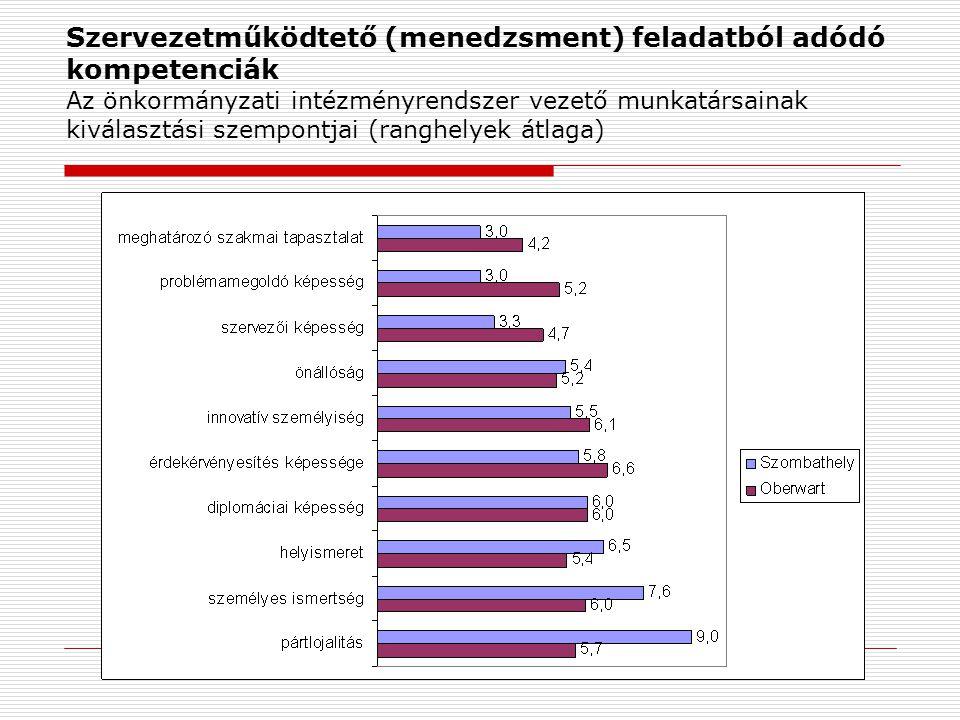 Szervezetműködtető (menedzsment) feladatból adódó kompetenciák Az önkormányzati intézményrendszer vezető munkatársainak kiválasztási szempontjai (rang