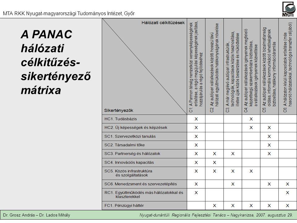 A PANAC hálózati célkitűzés- sikertényező mátrixa MTA RKK Nyugat-magyarországi Tudományos Intézet, Győr Dr.